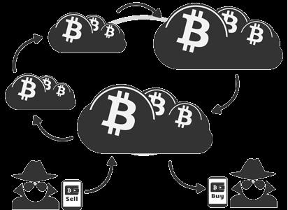 Bitcoin นั้นระบุตัวตนหรือไม่