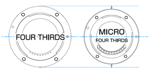 Mirrorless vs DSLR - Micro four thirds