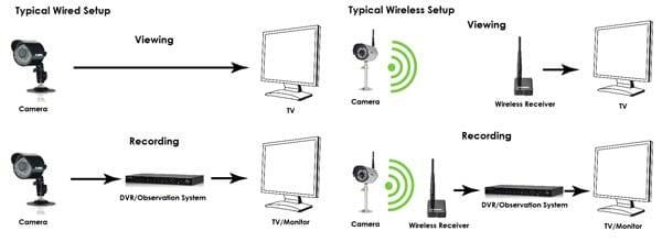 wired vs wireless cctv setup diagram กล้องวงจรปิดยี่ห้อไหนดี ในปี 2020